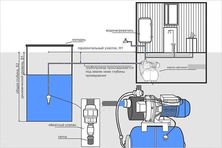 Глубинный насос - какие виды есть, принцип работы и устройство