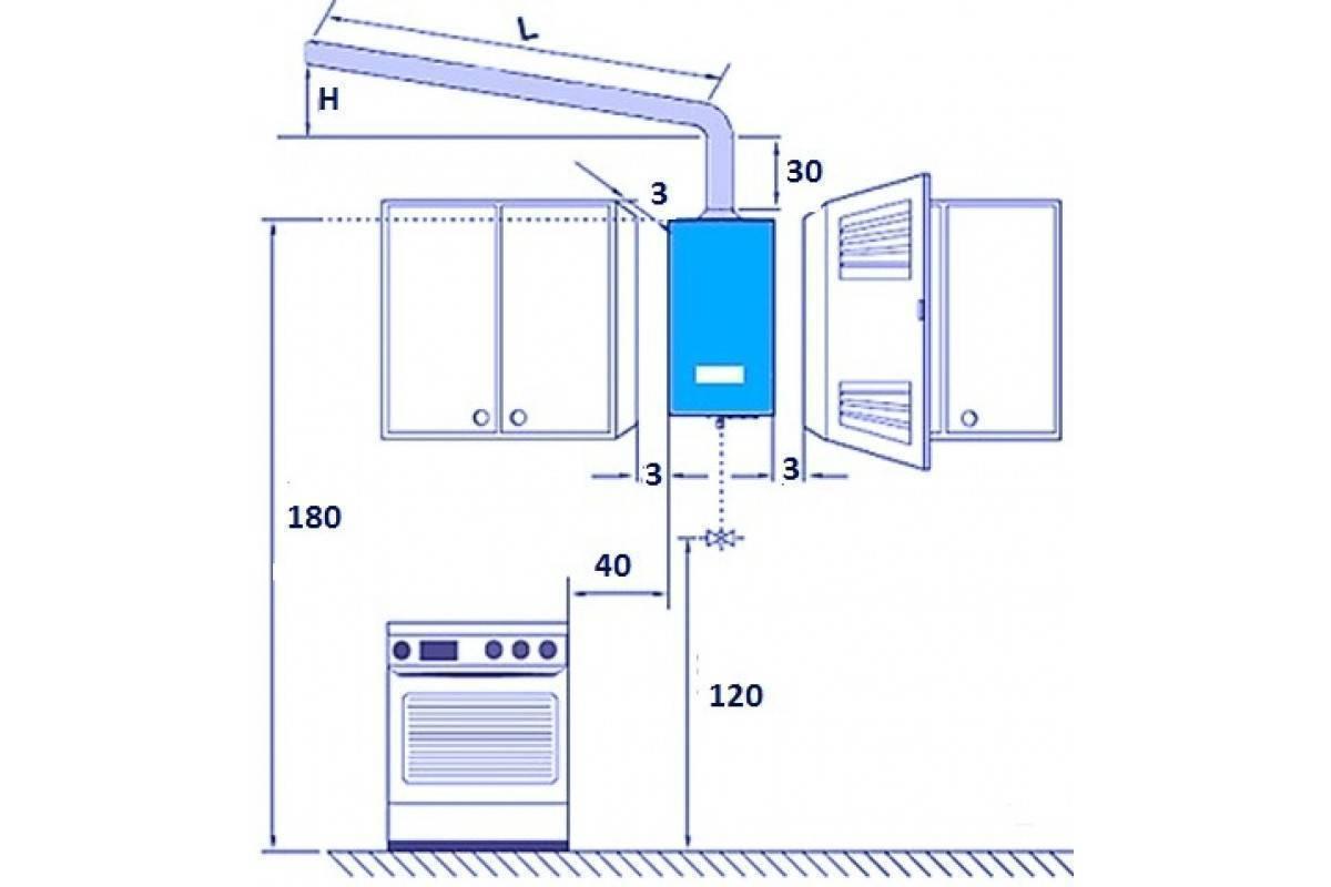 Установка газовой колонки в квартире и доме: требования СНиП