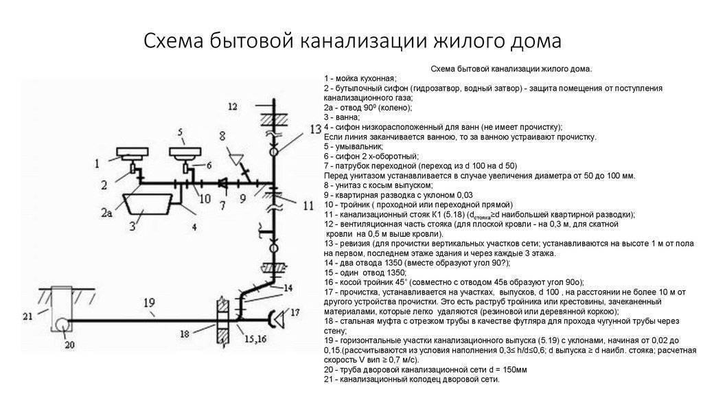 Сантехнические трубы: материалы, способы и размеры монтажа - учебник сантехника