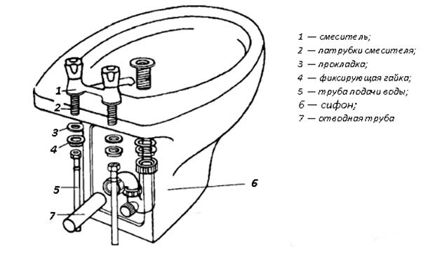 Как подсоединить биде к канализации и водопроводу. установка биде: порядок монтажа и подключения сантехнического оборудования к инженерным коммцуникациям. какую роль играет сливной клапан