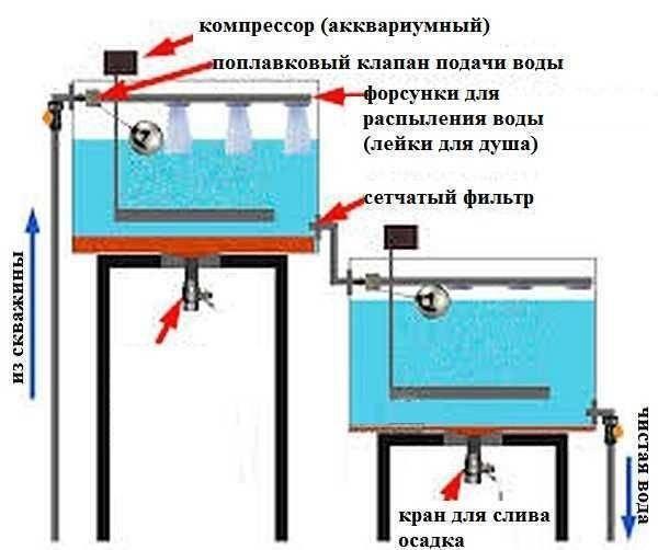 Как очистить воду от железа из скважины своими руками: способы с видео