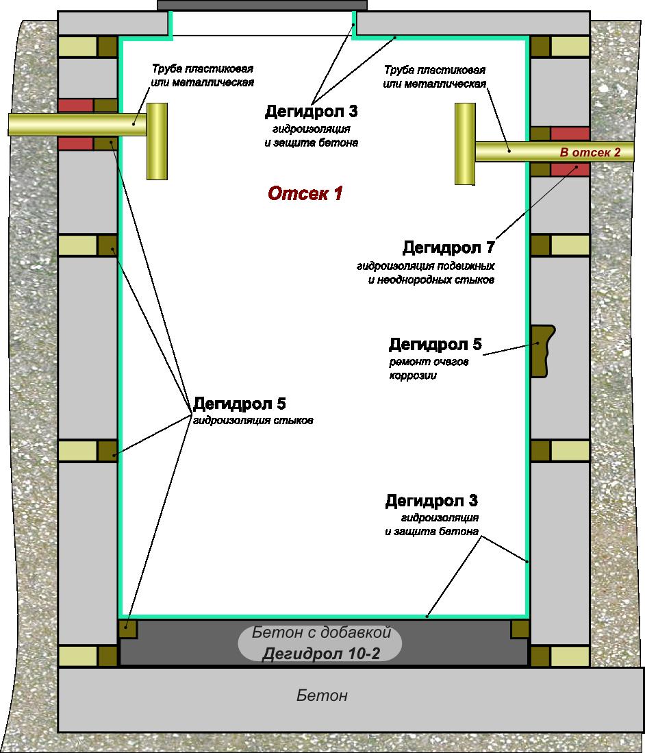 Гидроизоляция септика из бетонных колец - как герметизировать выгребную яму из бетонных колец