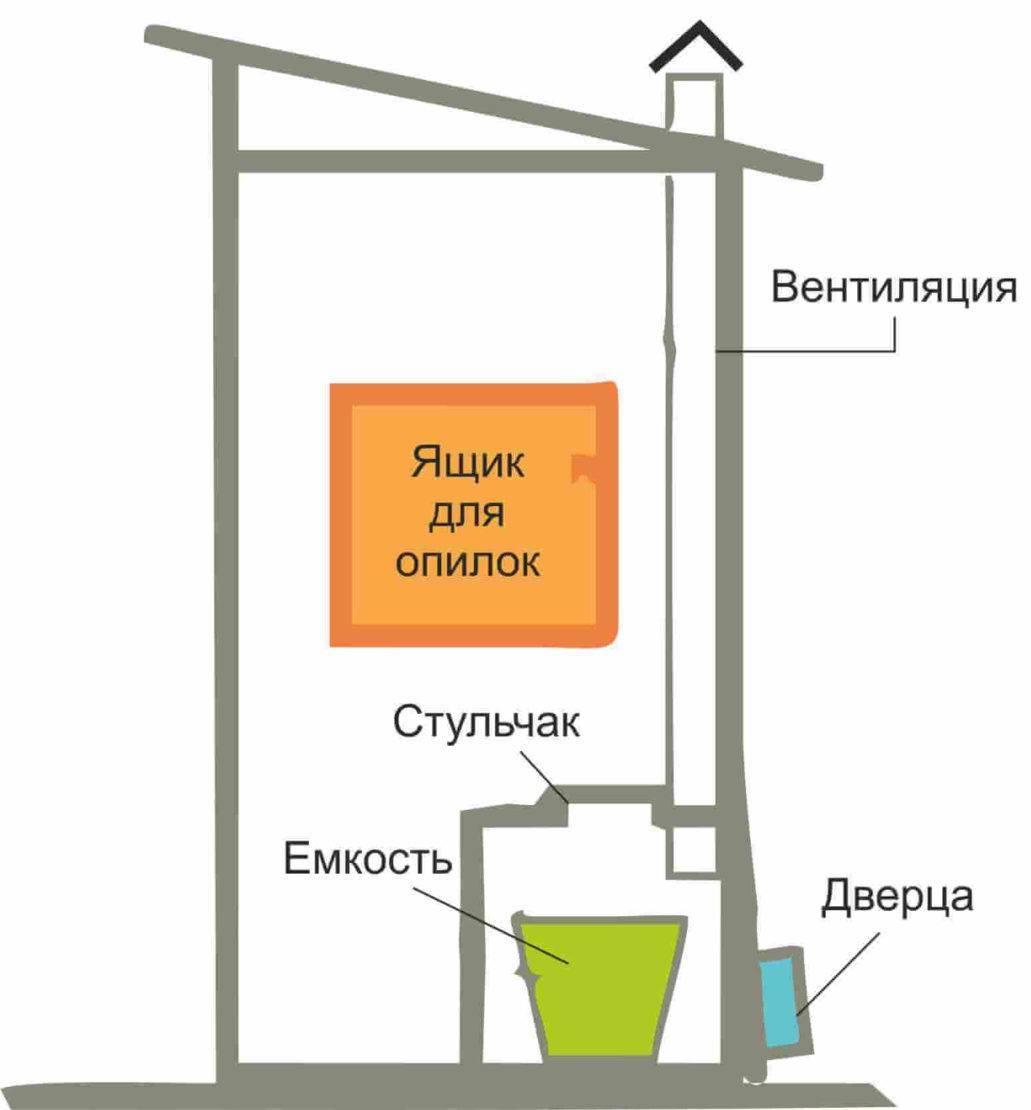Теплый туалет на даче - порядок обустройства и утепления