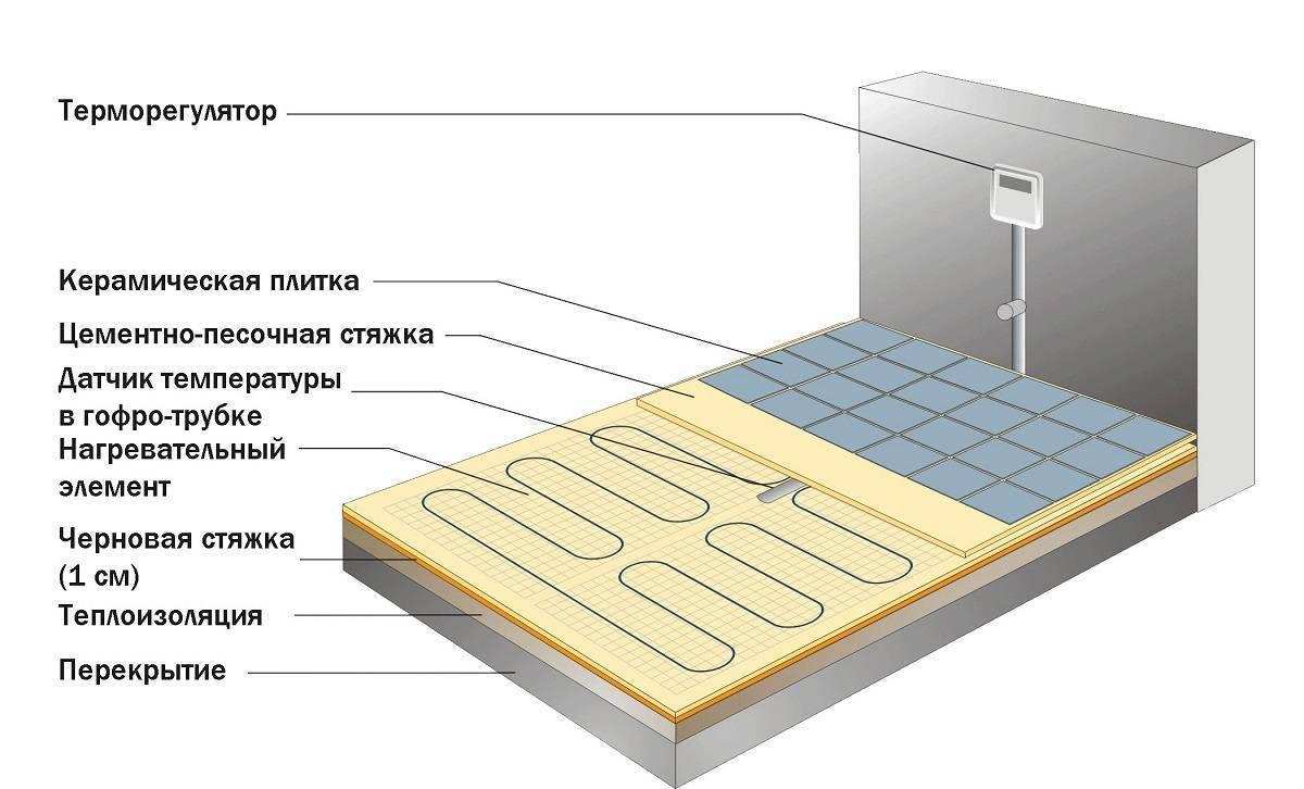 Укладка плитки на пол своими руками: инструкция с видео