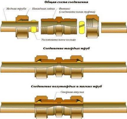 Соединение водопроводных труб: способы для разных материалов - учебник сантехника
