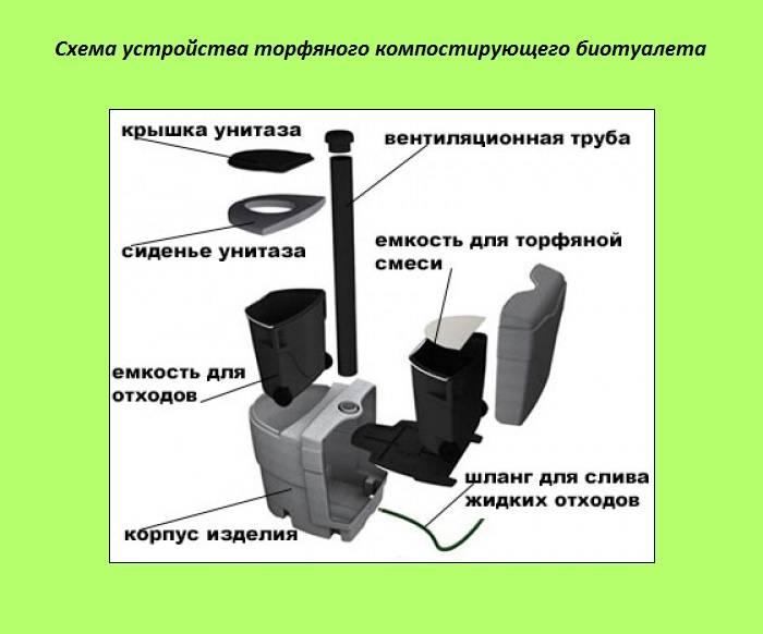 Торфяной биотуалет duomatic для загородного дома: особенности конструкции, способ применения