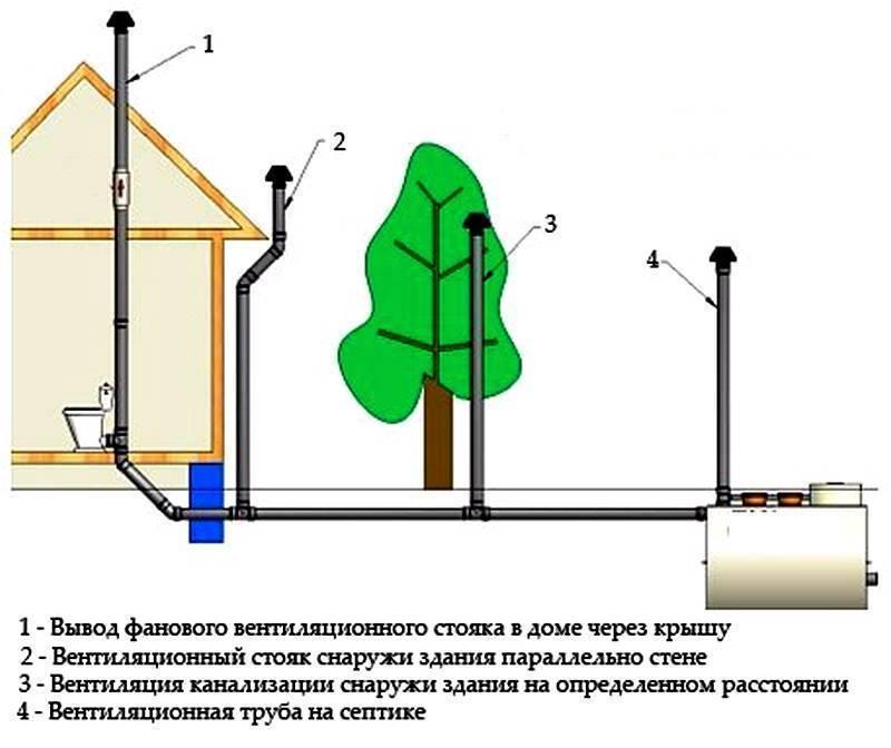 Вентиляция канализации в частном доме: схемы, особенности монтажа