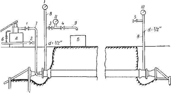 Испытание трубопроводов повышенным давлением