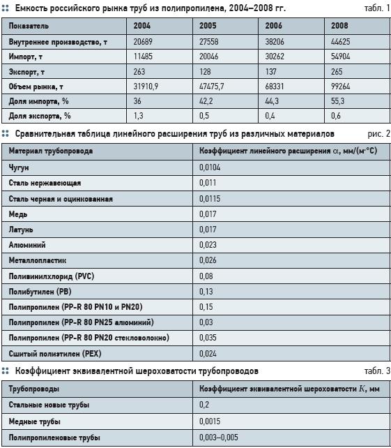Таблица максимальных температур для полипропиленовых труб по маркировке
