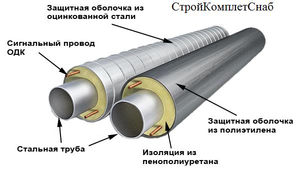 Изоляция труб нефтепроводов: задачи, преимущества и виды материалов | ооо «кзит»
