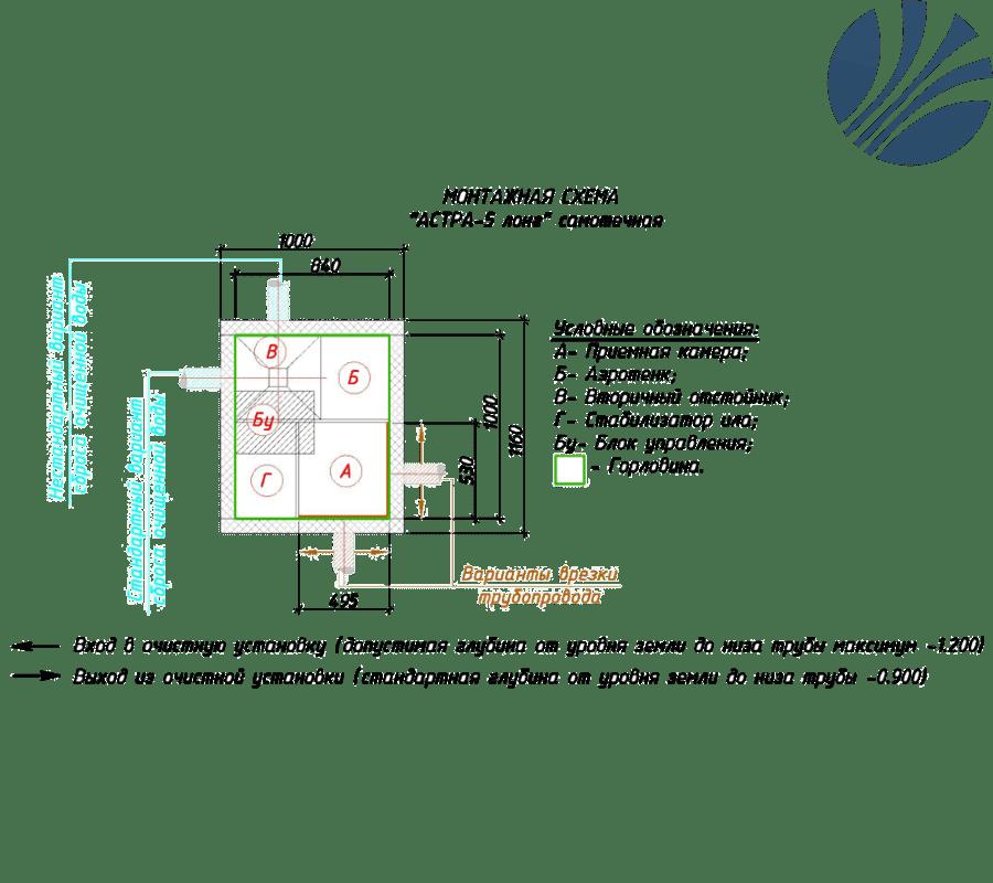 Септик астра: внутреннее устройство, принцип работы, недостатки