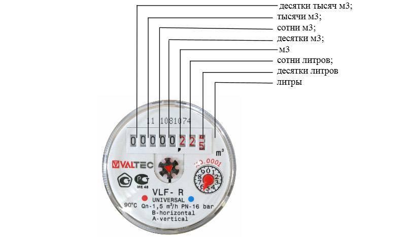 Какие цифры на водосчётчиках нужно считывать при передаче показаний