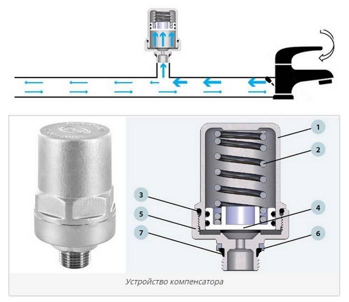 Компенсаторы для полипропиленовых труб отопления - pechiexpert