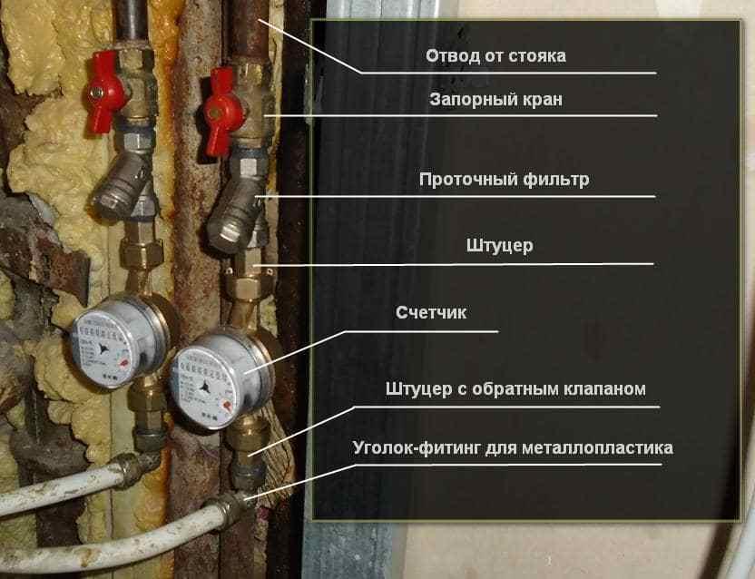 Правила замены и поверки счетчиков на воду