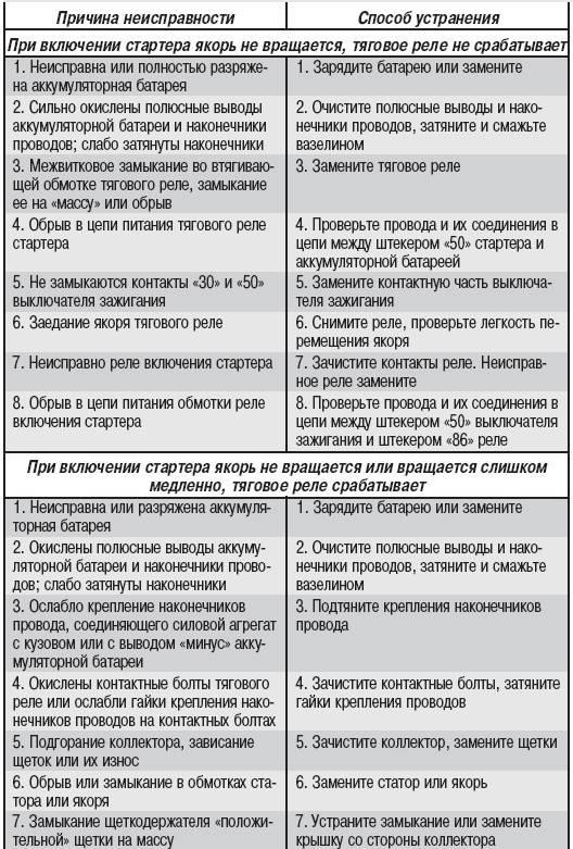 Полезные советы и видео-рекомендации по обслуживанию септиков топас - жми!