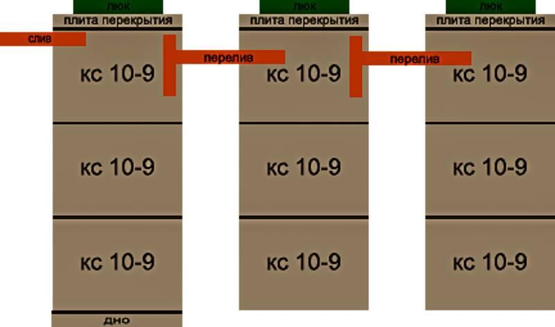 Септик на 5 человек - конструктивные особенности | септик клён официальный сайт производителя!