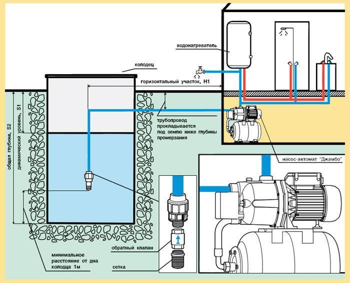 Дезинфекция колодца — методы очистки и обеззараживания воды