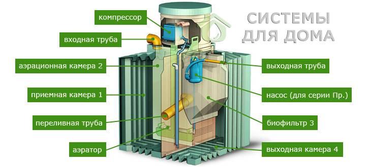 Септик биотанк - все о канализации