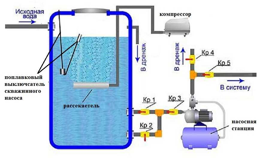 Обезжелезивание воды из скважины своими руками и фильтры