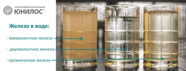 Очистка воды из колодца: обзор самых лучших и действенных способов. дезинфекция колодца марганцовкой как осветлить воду в колодце