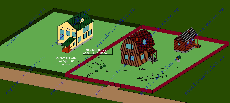 Расстояние от дома до септика, скважины и прочего - правила
