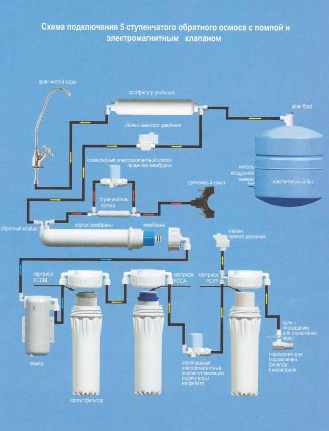 Перечень производителей фильтров для воды