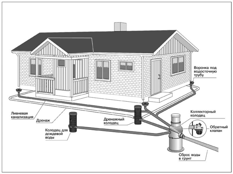 Ливневая канализация дома: лотки, колодцы, трубы, монтаж своими руками