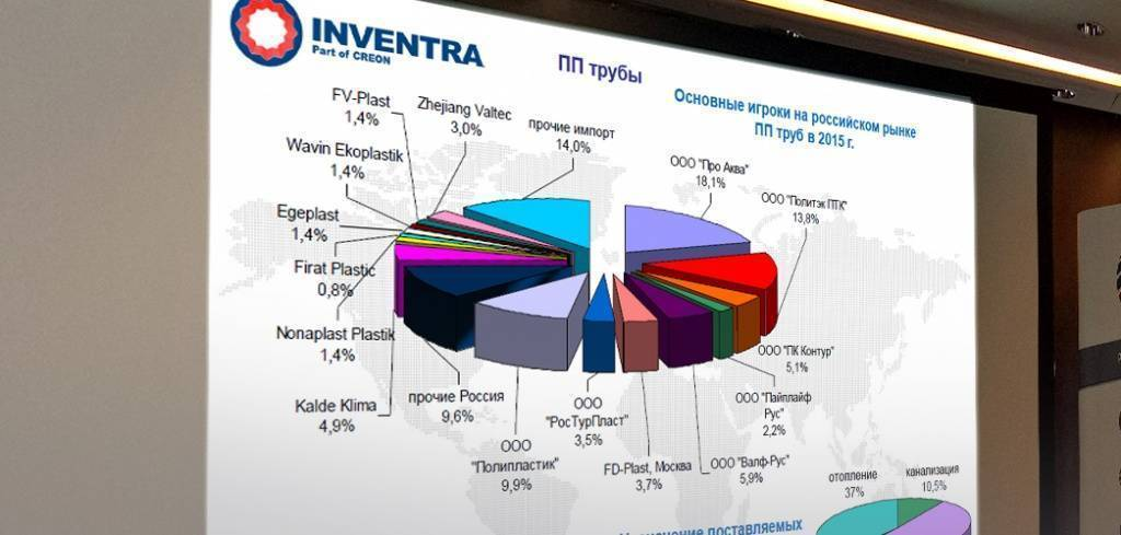 Полипропиленовые трубы для отопления: особенности, характеристики