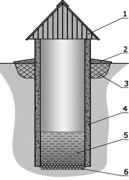 Дно колодца: варианты изготовления, инструкция по монтажу