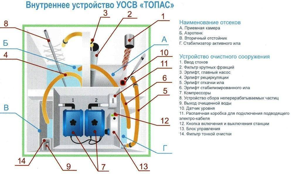 Характеристики септиков барс, модельный ряд и правила установки