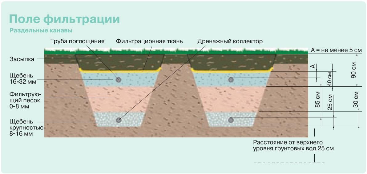 Поле фильтрации для септика