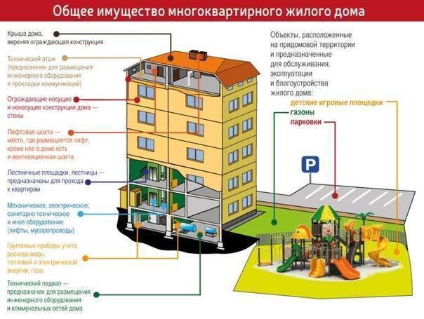 Какие правила и нормы существуют для оборудования наружных сетей канализации? снип и правила +фото и видео