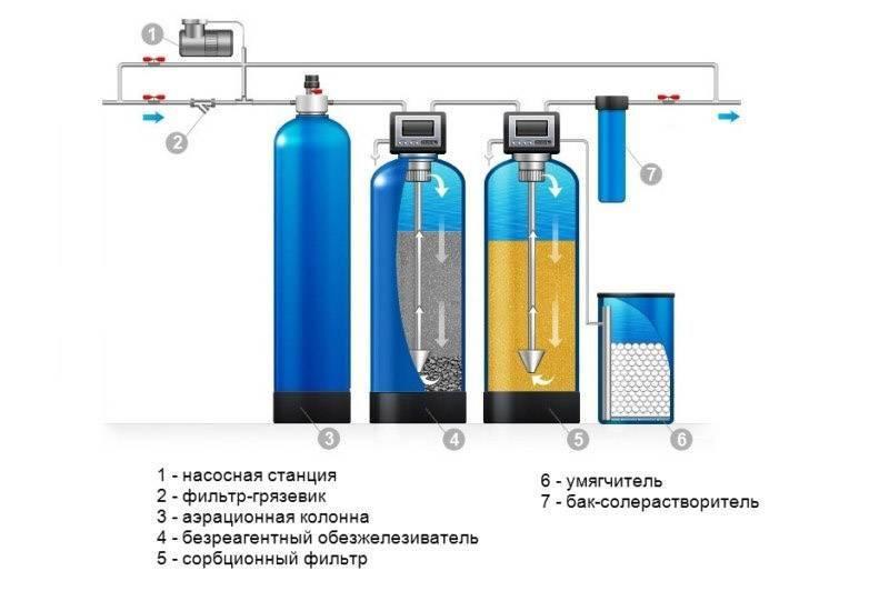 Очистка воды от железа: выбрать фильтр, способы обезжелезивания в домашних условиях