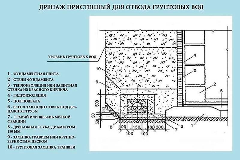 Устройство дренажной системы: особенности и принцип работы