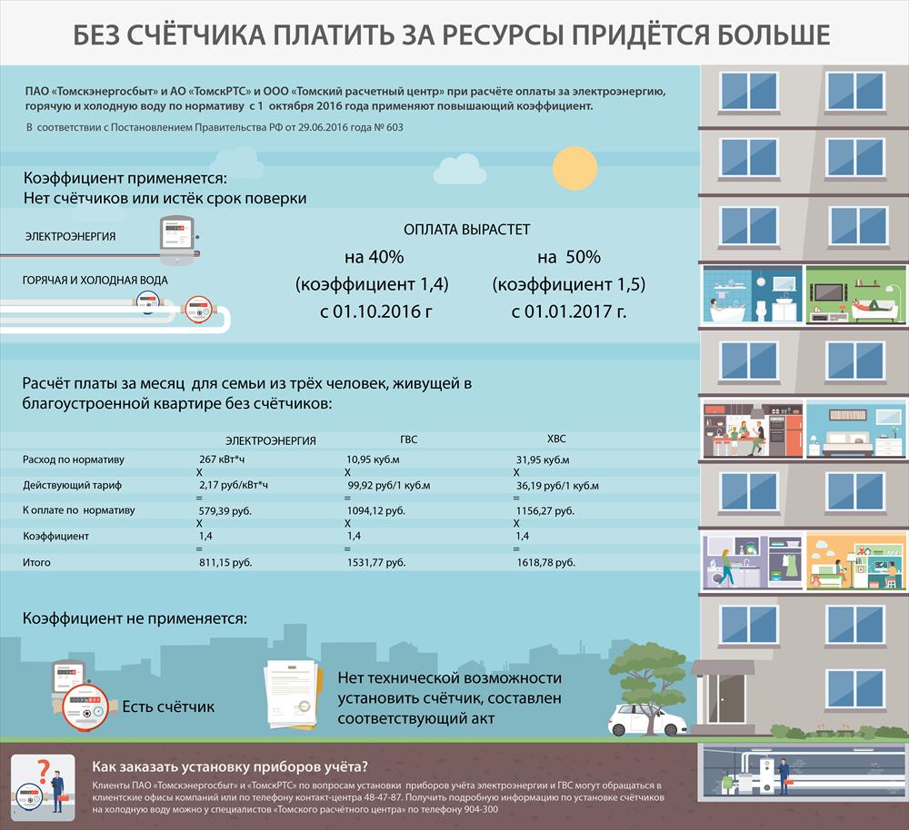Выгодно ли ставить счетчик на воду в квартире: сравнение тарифов, расходов на покупку, монтаж, поверку, замену водомера
