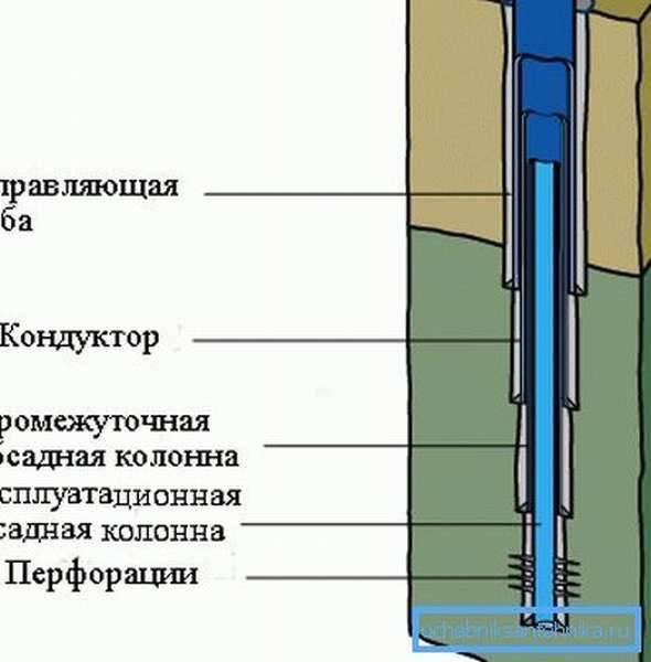 Артезианская скважина: сколько метров её глубина? | проект vodatyt.ru | яндекс дзен