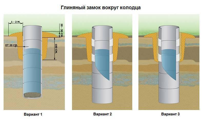 Устройство колодца из бетонных колец: особенности строительства