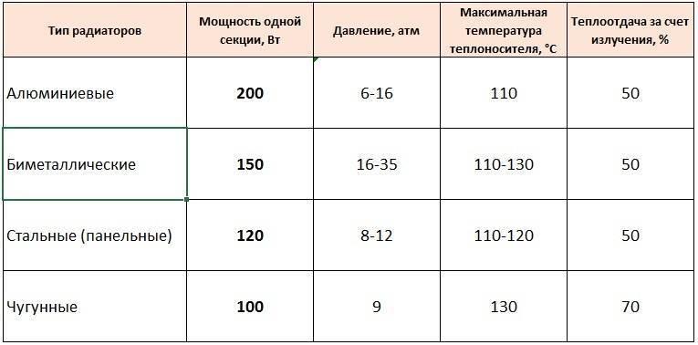 Как рассчитать количество секций радиаторов