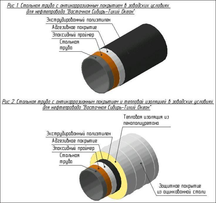 Изоляция труб – виды и особенности - учебник сантехника