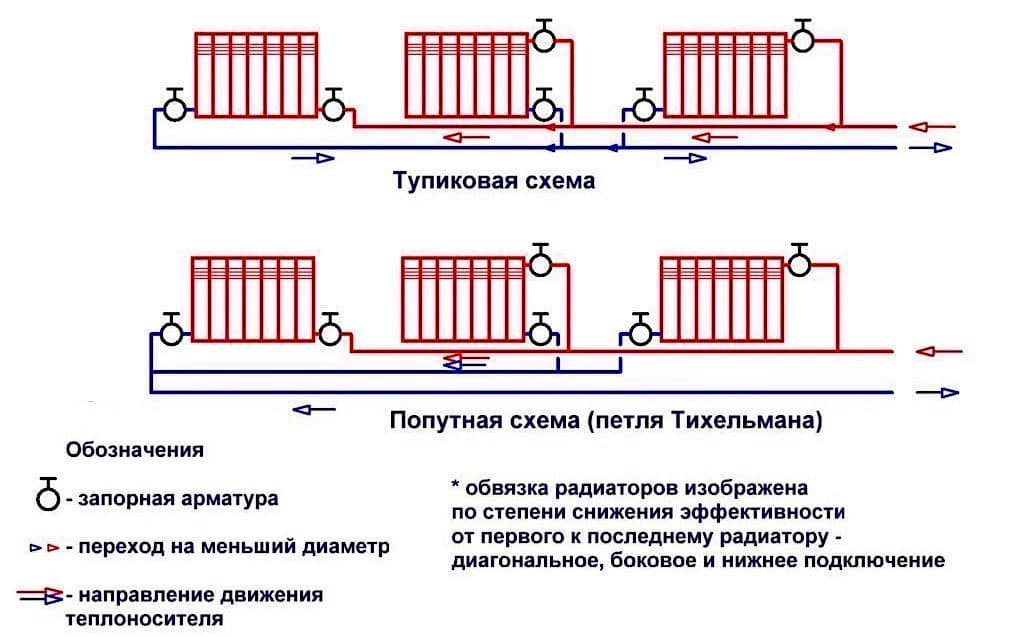 Как выбрать схему подключения радиаторов отопления в частном доме: плюсы и минусы разных систем
