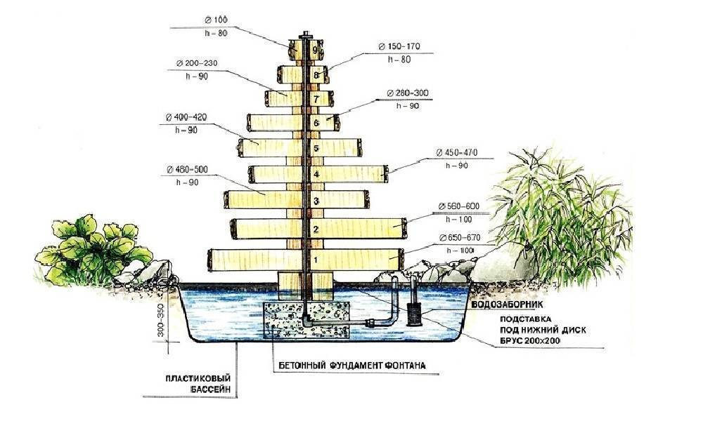 Как выбрать и установить насос для фонтана