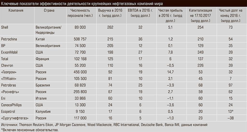 15 заводов производителей полипропилена, список предприятий из рф, данные на сентябрь 2020 года