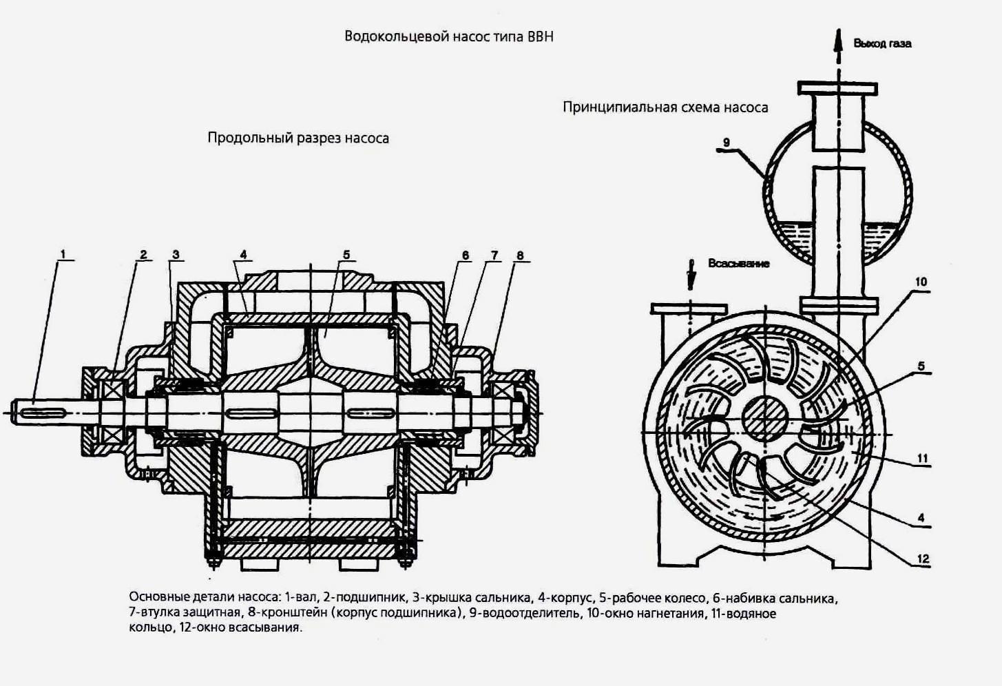 Вакуумные насосы — устройство, принцип работы, своими руками