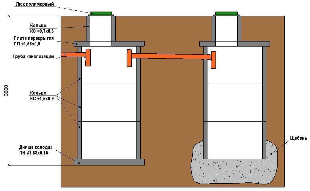 Какой септик нужен при высоком уровне грунтовых вод?