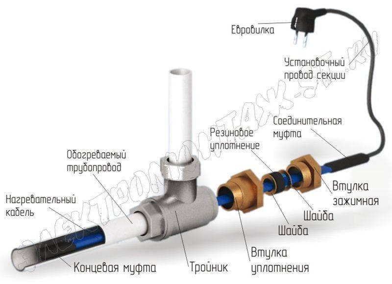 Своими руками: обогрев водопроводных труб кабелем, как сделать самому, ремонт и строительство