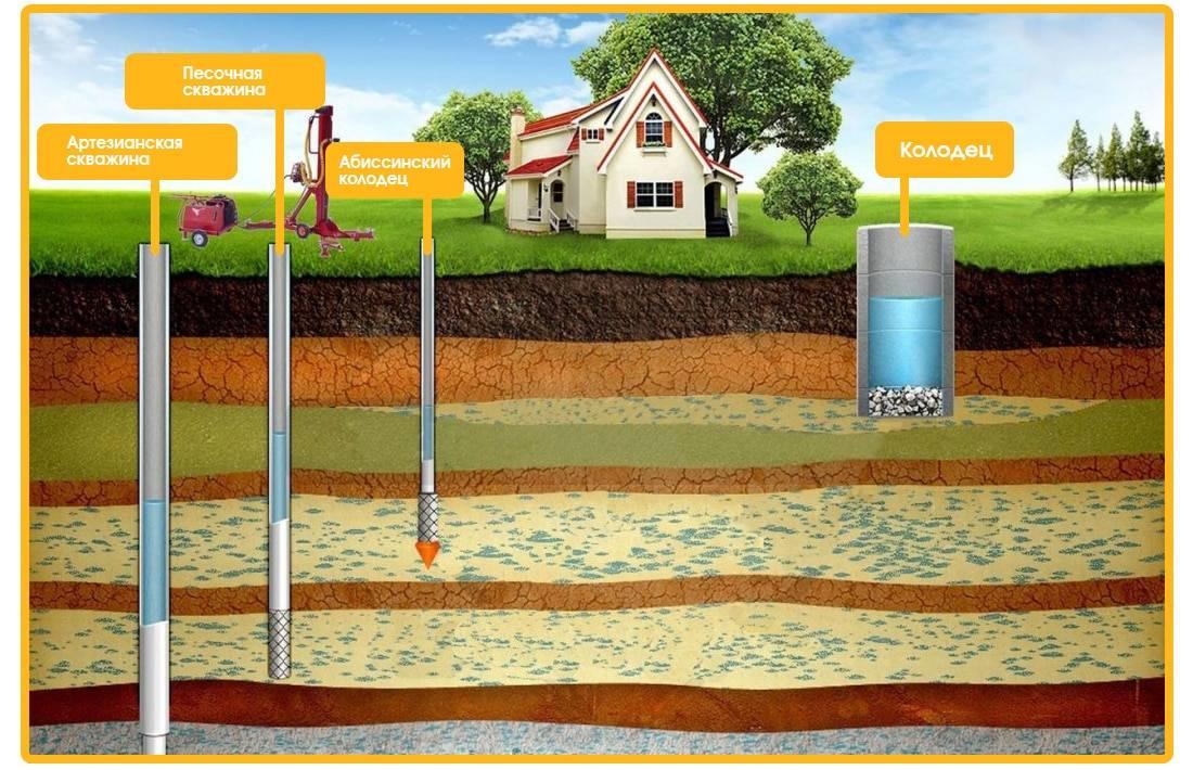 Водозаборная скважина: фото, схема, устройство, эксплуатация :: businessman.ru