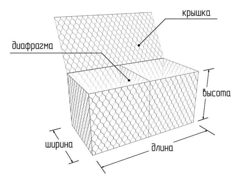 Габионы и габионные сооружения: конструкция, материалы, изготовление и использование в ландшафтном дизайне