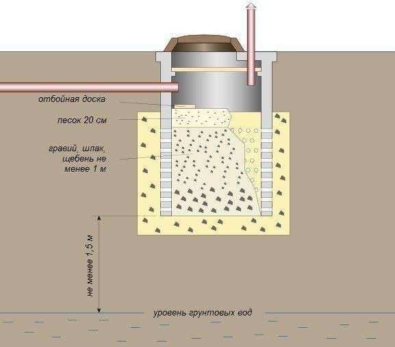 Обзор бытовой химии для септиков