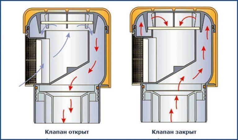 Вентиляционный клапан: разновидности воздушного вентиляционного клапана для канализациия и сфера его применения