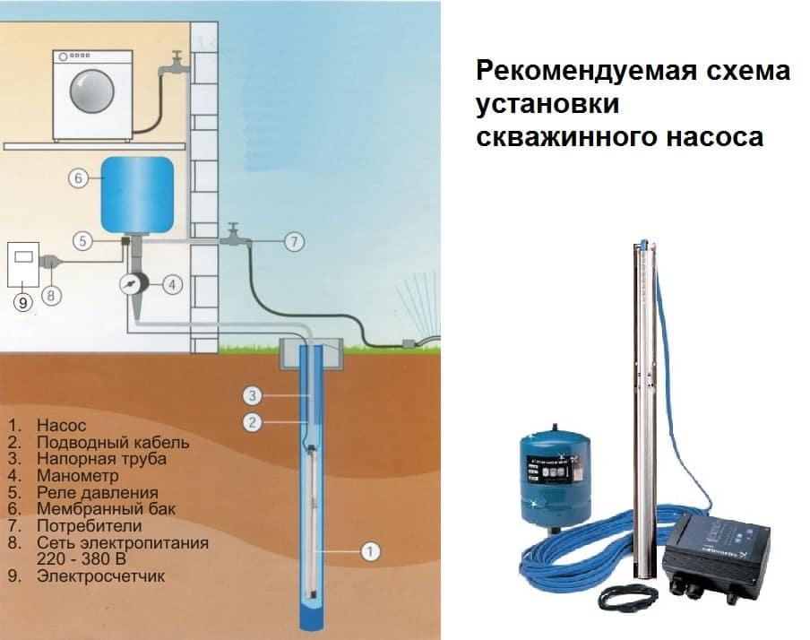 Поверхностный насос для скважины — виды насосов на 10, 15, 30 метров, отзывы